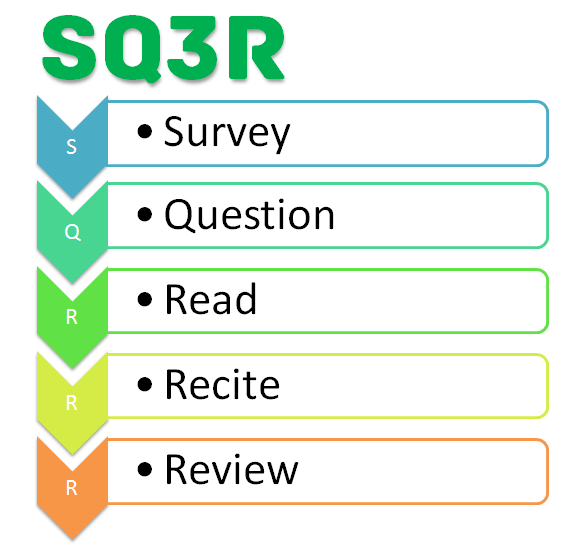 sq3r template - sq3r reading method everest online student blog